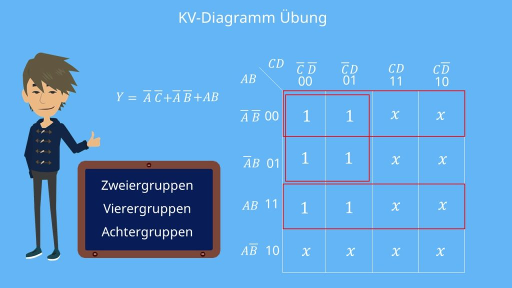 KV-Diagramm Übungen