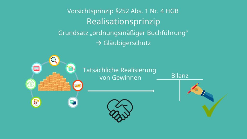 Realisationsprinzip, Realisationsprinzip GoB