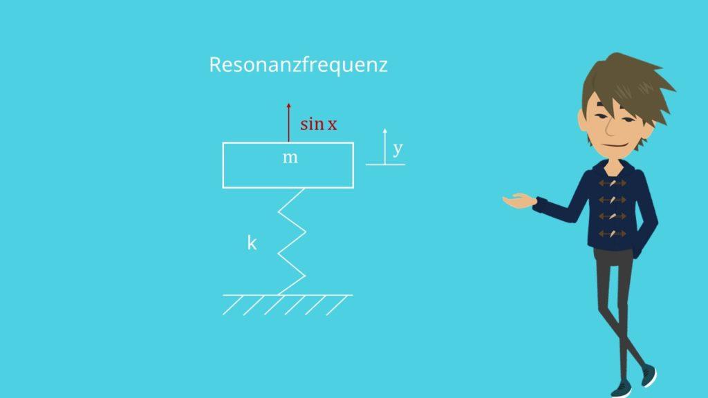 Ansatz vom Typ der rechten Seite: Resonanzfrequenz