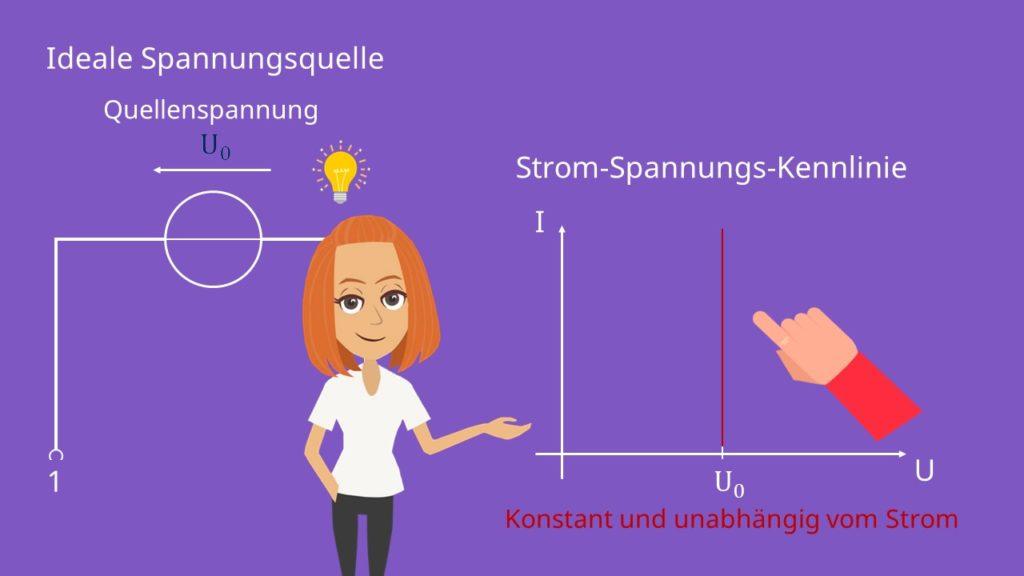 Schaltsymbol ideale Spannungsquelle, Konstantspannungsquelle, Quellenspannung, Kennlinie Spannungsquelle