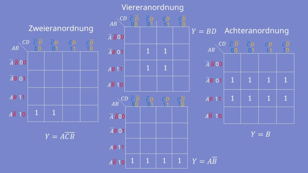 KV-Diagramm Vereinfachung