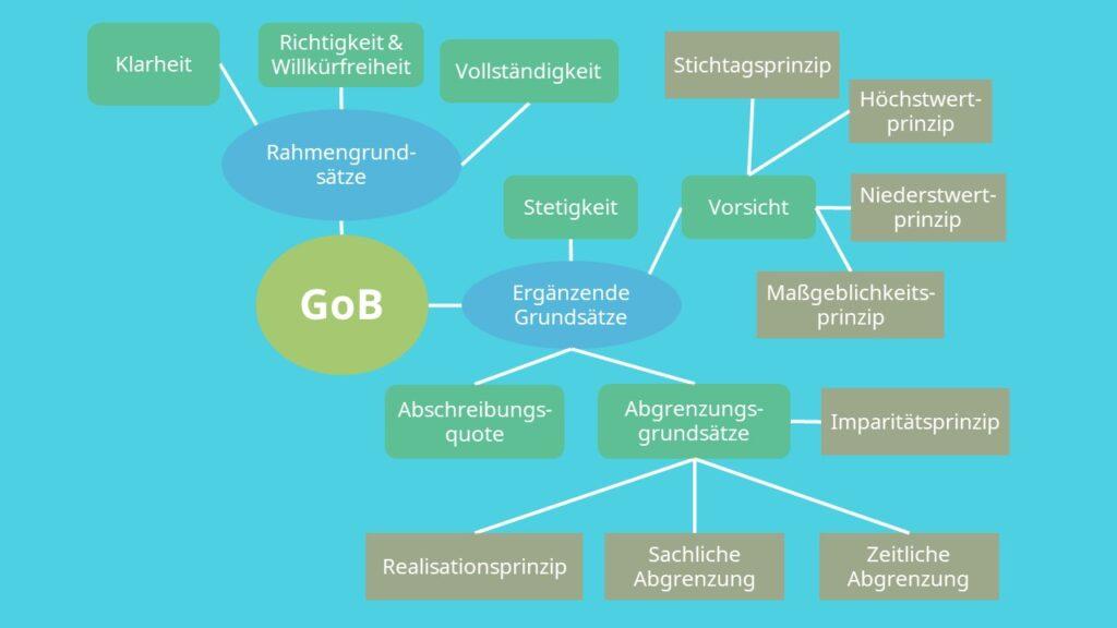Übersicht Mindmap GoB Grundlagen ordnungsgemäßer Buchführung