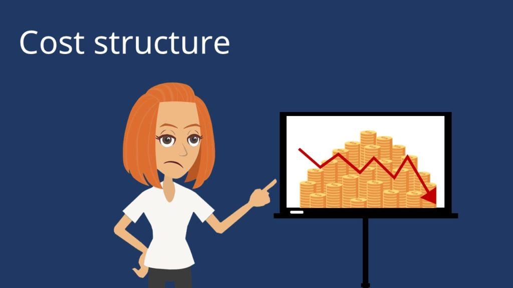 Lean Canvas, Business Model Canvas Template, Business Canvas, Business Model Canvas Beispiele