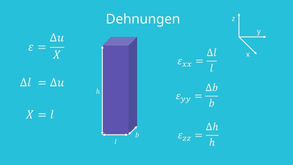 Formel Dehnung