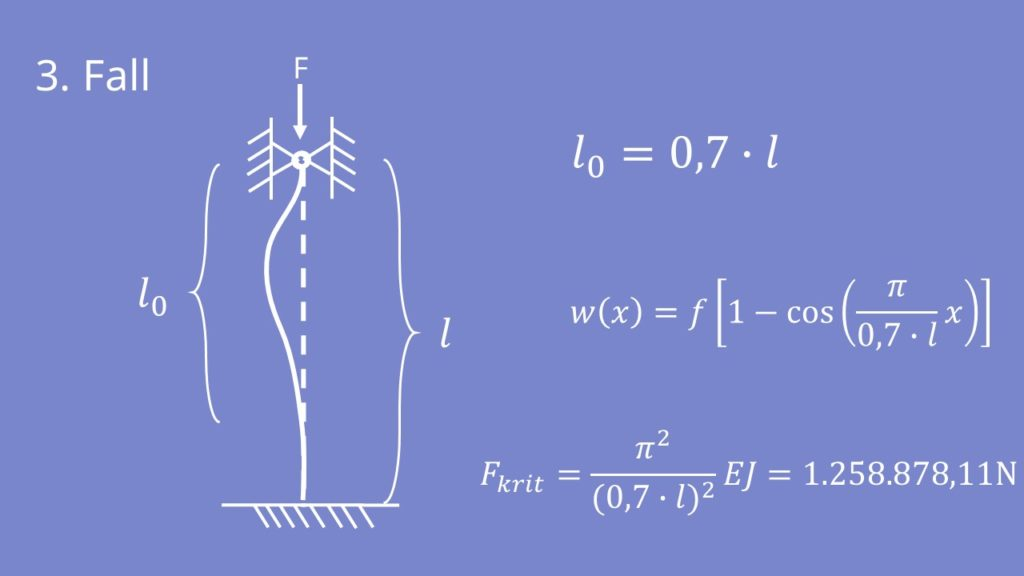 3. Eulersche Knickfall Formel