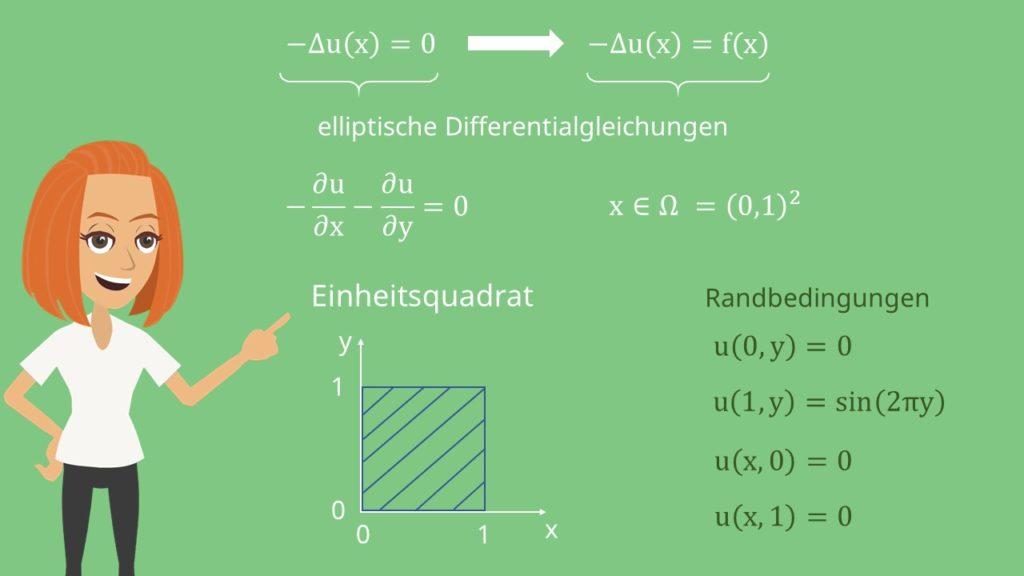 Laplace Gleichung lösen - Einheitsquadrat