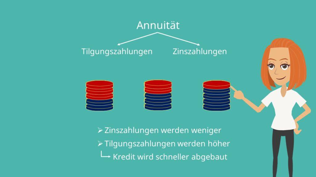 Annuität, Annuität berechnen, Annuitätenmethode, Annuitätenformel. Annuitätenfaktor, Annuitätenrechnung