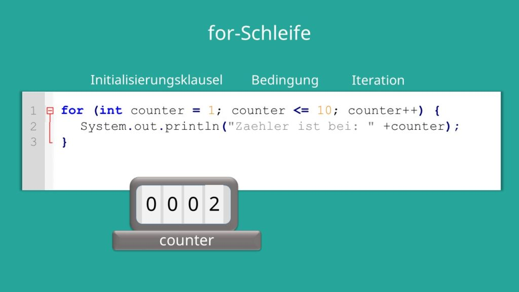 for-Schleife Java
