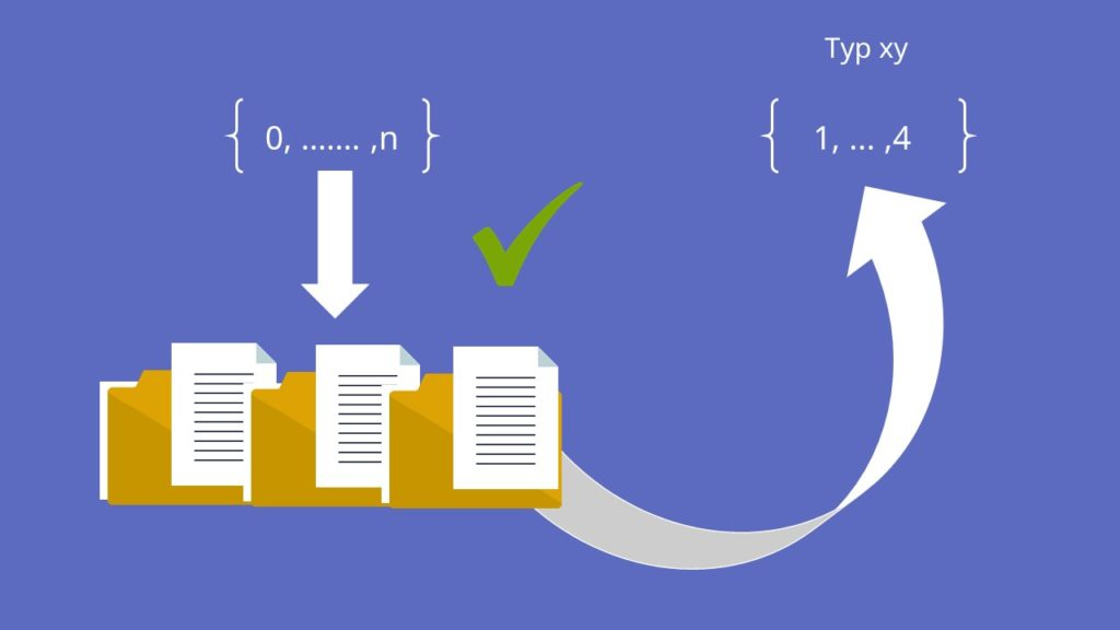 Datentypen, Datentypen in C, C Datentypen, Int, Integer, Char