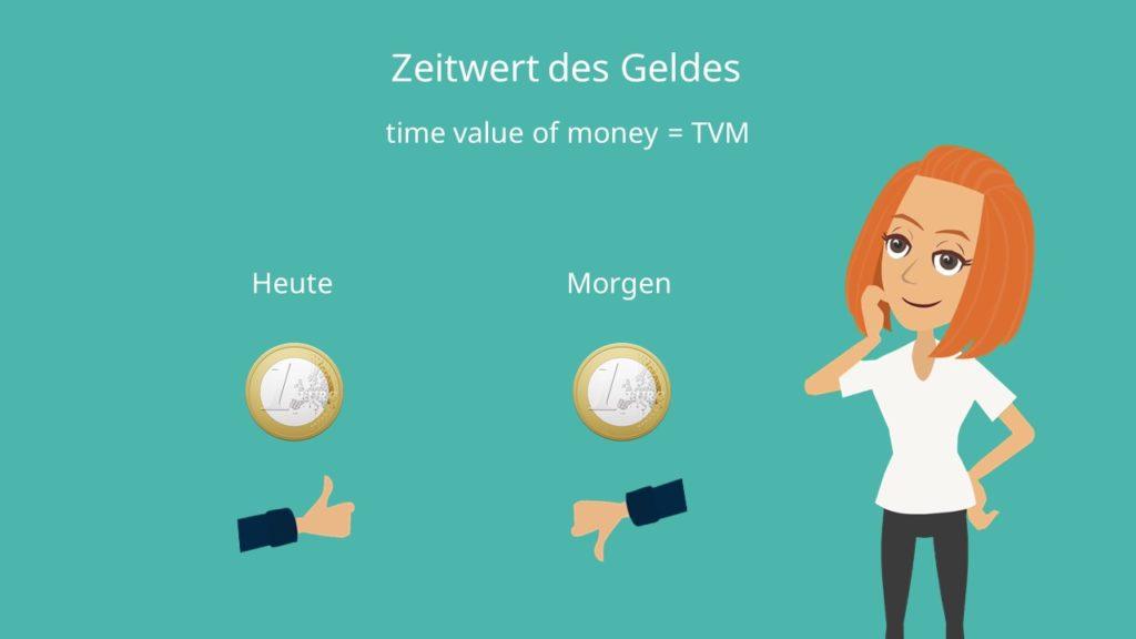 Zeitwert des Geldes, Time value of money