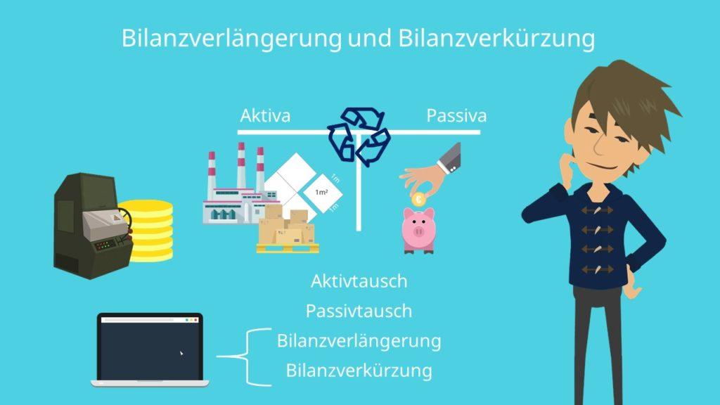 Bilanzverlängerung, Bilanzverkürzung