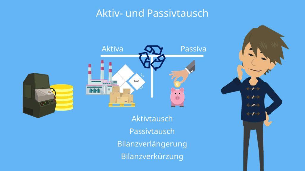 Aktivtausch, Passivtausch, Aktivtausch Beispiel, Passivtausch Beispiel, Aktivtausch Passivtausch