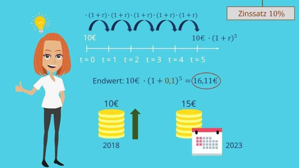 Endwert, Endwert berechnen, Endwertmethode, Endwertfaktor