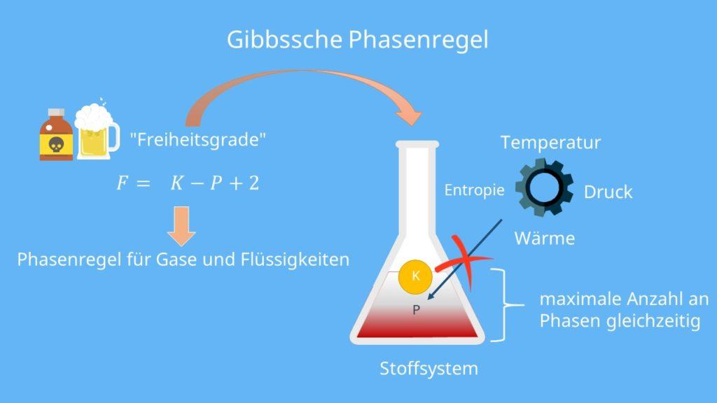 Gibbssche Phasenregel, Freiheitsgrade, Zustandsgrößen, gasförmig, fest, flüssig, Thermodynamik, Komponenten, Phasen, thermodynamische Freiheitsgrade