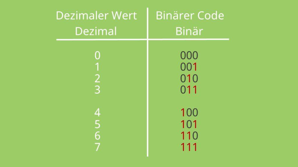 Binärcode aufstellen