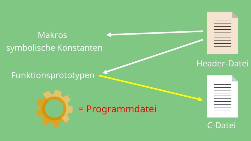 Module C