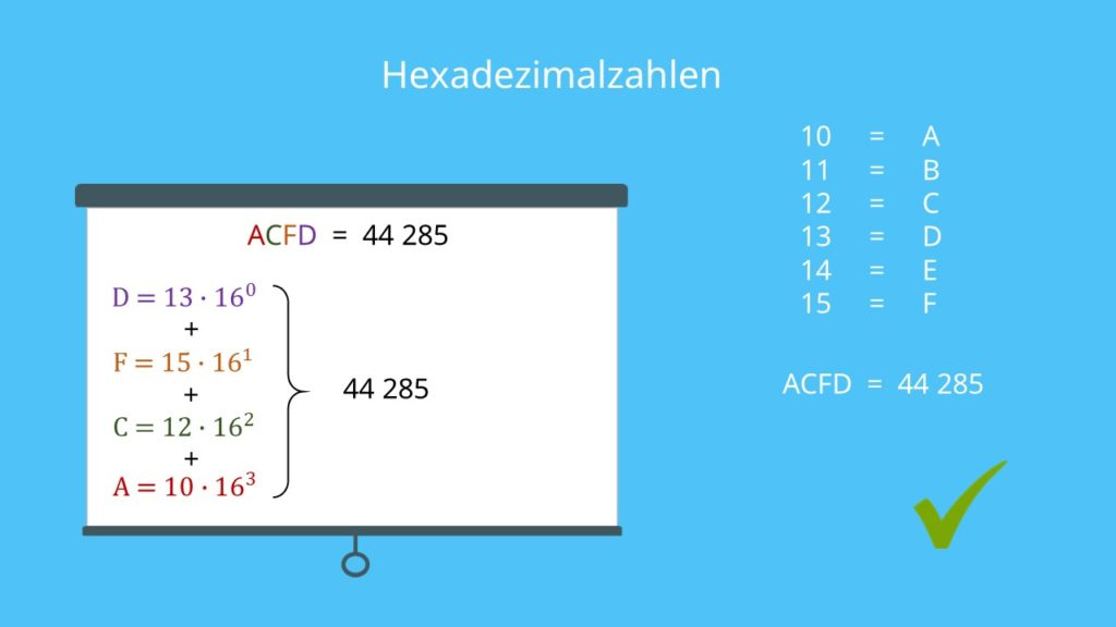 Hexadezimalzahlen, Hexadezimalsystem