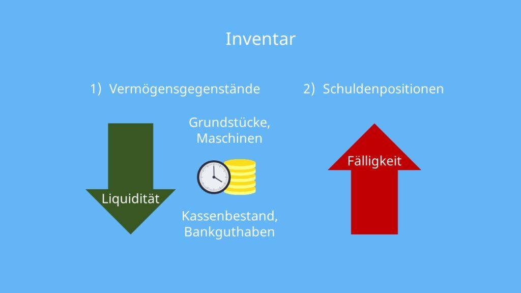 Inventur, Inventar, Inventur und Inventar, Inventurverfahren, Inventur Definition, Inventurmethode, Jahresabschluss
