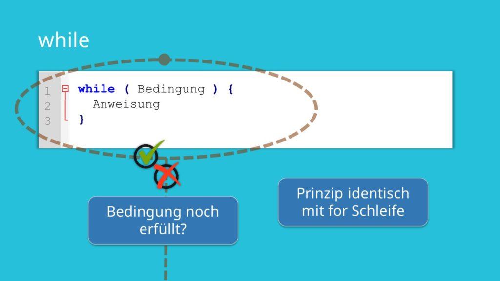 while-Schleife Java; Java while, Java Schleifen,