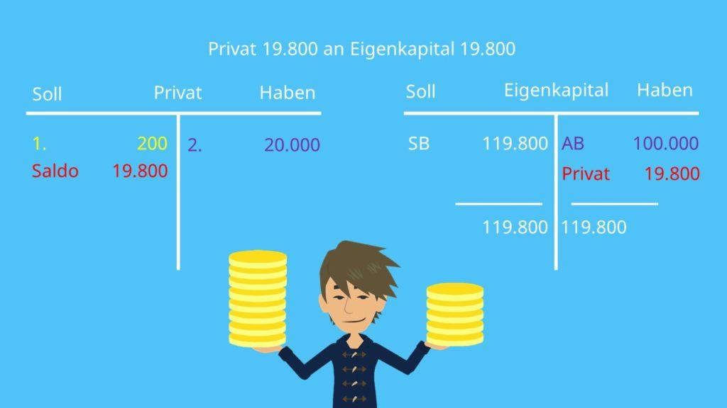 Privatentnahme, Privatentnahme buchen, Privateinlage, Privateinlage buchen, Privatkonto, Eigenkapitalkonto