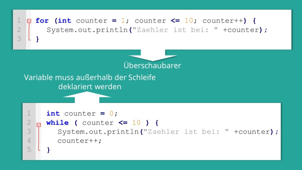 for-Schleife Java, for Java, Java for