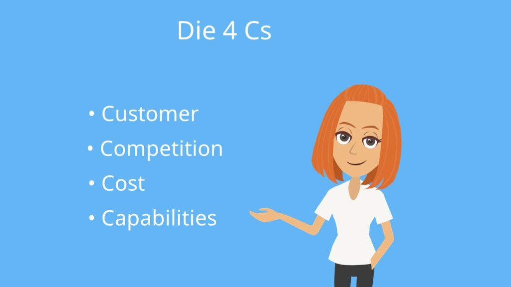 Customer, Competition, Cost, Capabilities, Marktanalyse