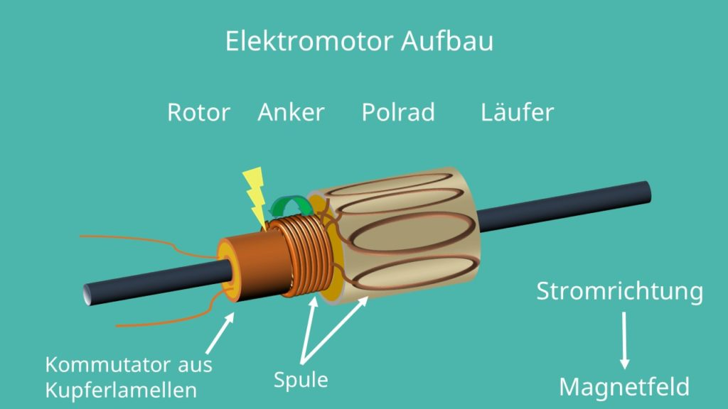 Elektromotor Aufbau Rotor anker Polrad Läufer Kommutator