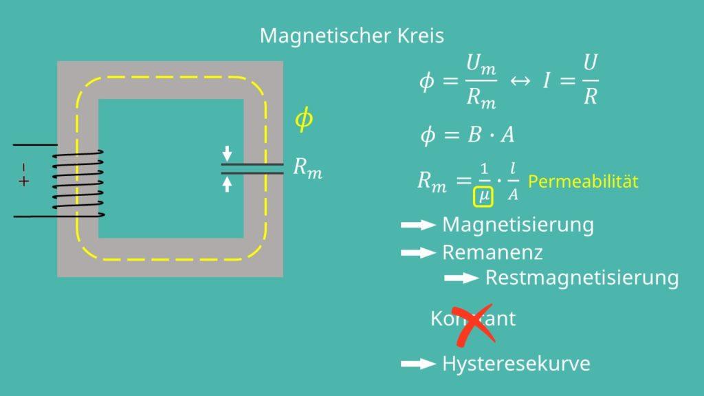 Magnetischer Kreis Hysteresekurve Elektromotor Funktionsweise