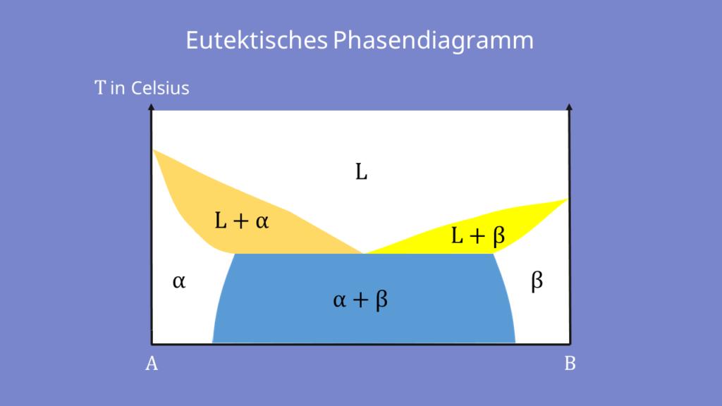 Phasendiagramm,, Zustandsdiagramm, Hebelgesetz Werkstoffkunde, Eutektikum, eutektischer Punkt, Schmelzphase, Bindungspartner, Temperatur