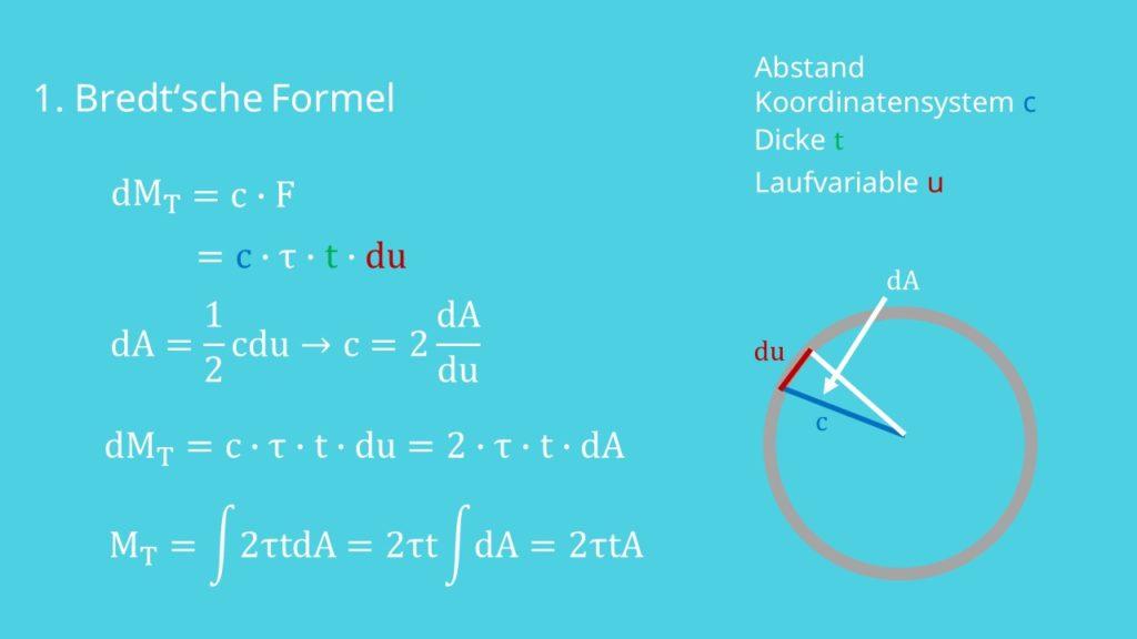 Bredtsche Formel, Torsionsspannung, Torsionsmoment, Torsion