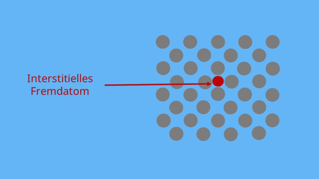 Gitterfehler, nulldimensionaler Gitterfehler, Fremdatom, extrinsischer Gitterfehler, Interstitielles Fremdatom, Kristallgitter, Kristallstruktur
