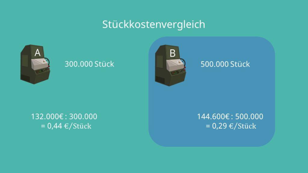 Kostenvergleichsrechnung, Stückkostenvergleich