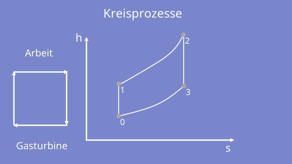 Kreisprozesse