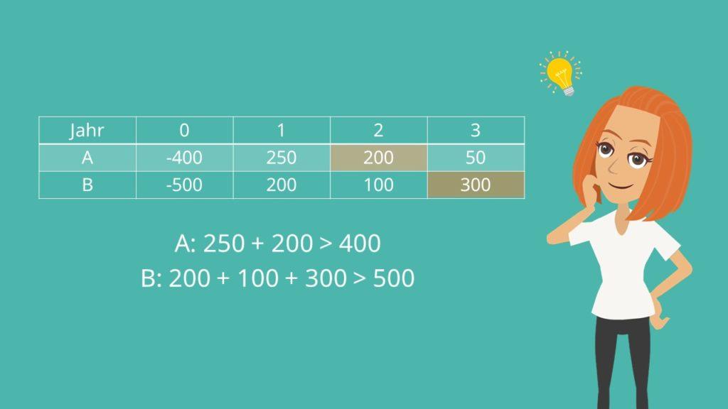 Amortisationsrechnung Beispiel: Kumulationsmethode