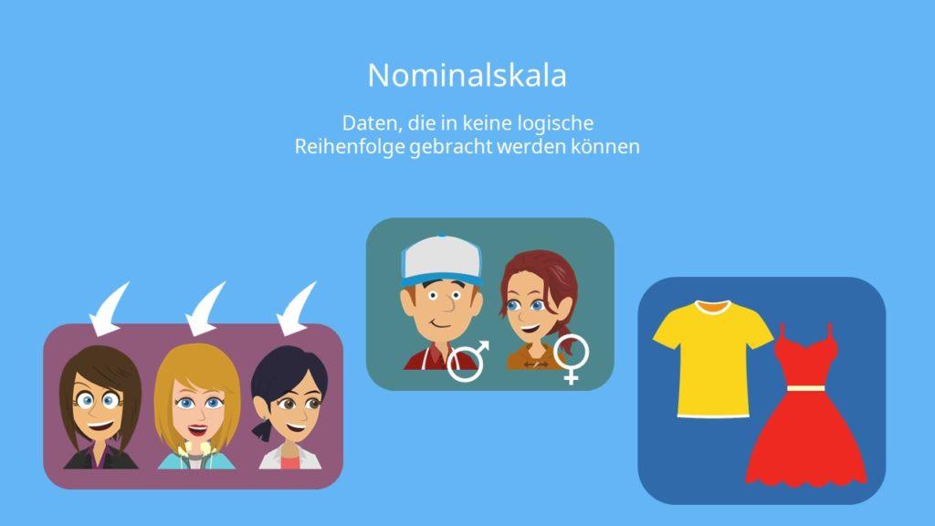 Nominal skalierte Daten,Geschlecht Skalenniveau: Nominalskala Haarfarbe Skalenniveau: Nominalskala