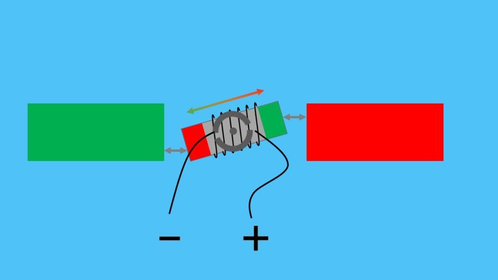 Gleichstrommotor Aufbau Gleichstrommotor Stator Magnetpole