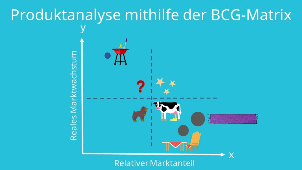 bcg-matrix, produktanalyse