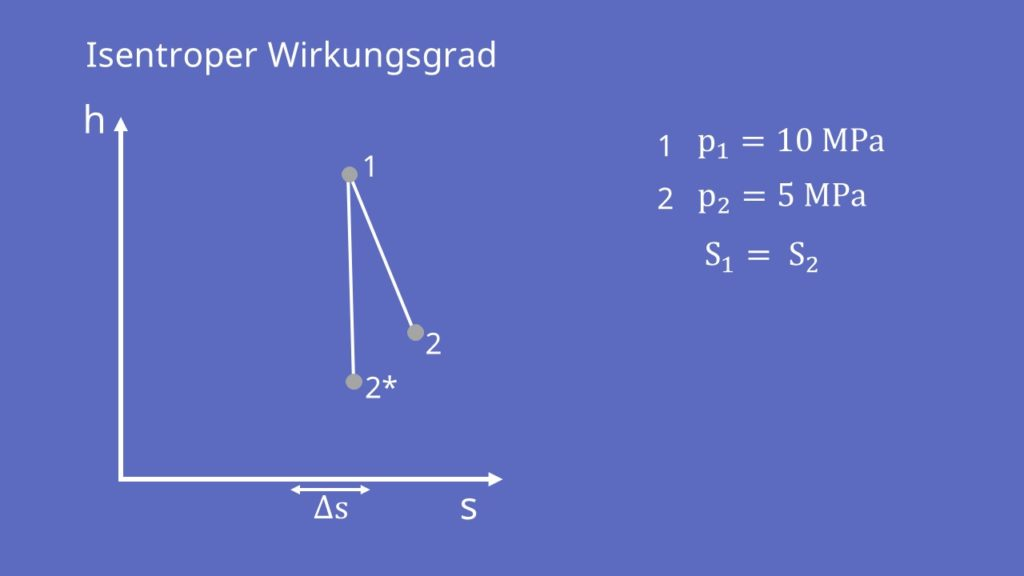 Isentroper Wirkungsgrad im h-s-Diagramm