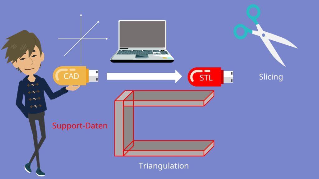 Additive Fertigung Datenerstellung CAD STL Slicing