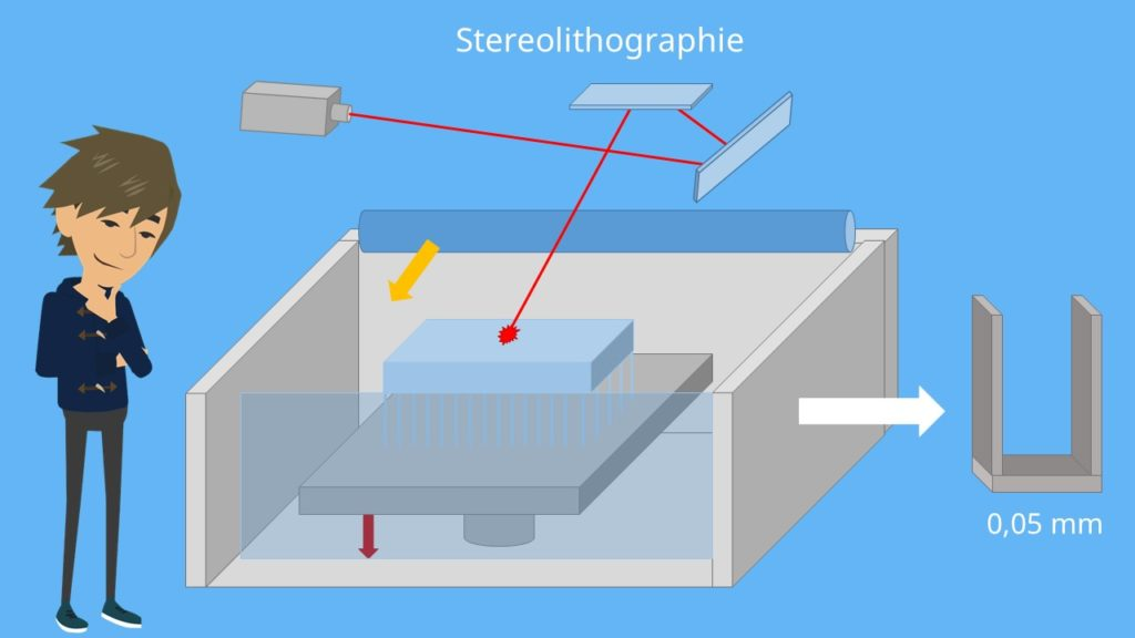 Additive Feritgung Stereolitographie