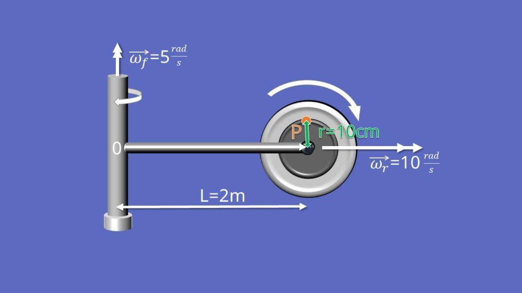 Beispiel am rotierenden Rad
