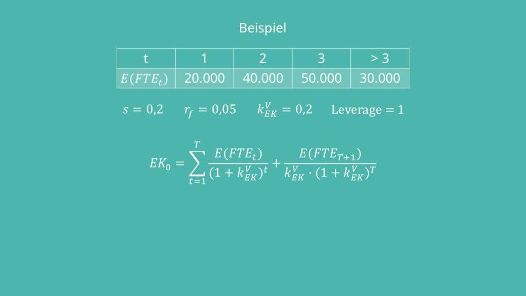 Eigenkapitalwert  Equity Methode