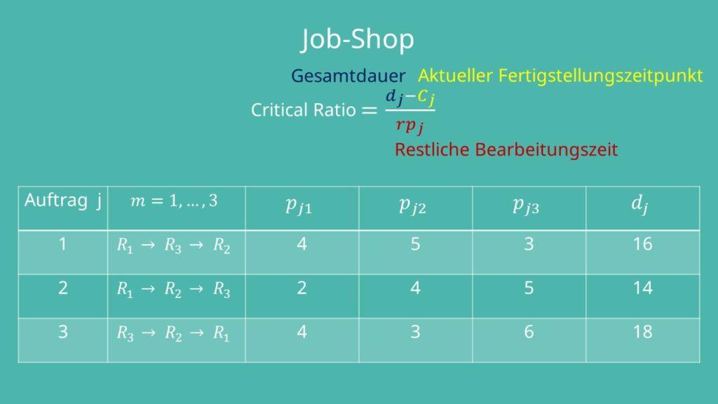 Berechnung Critical Ratio Job-Shop