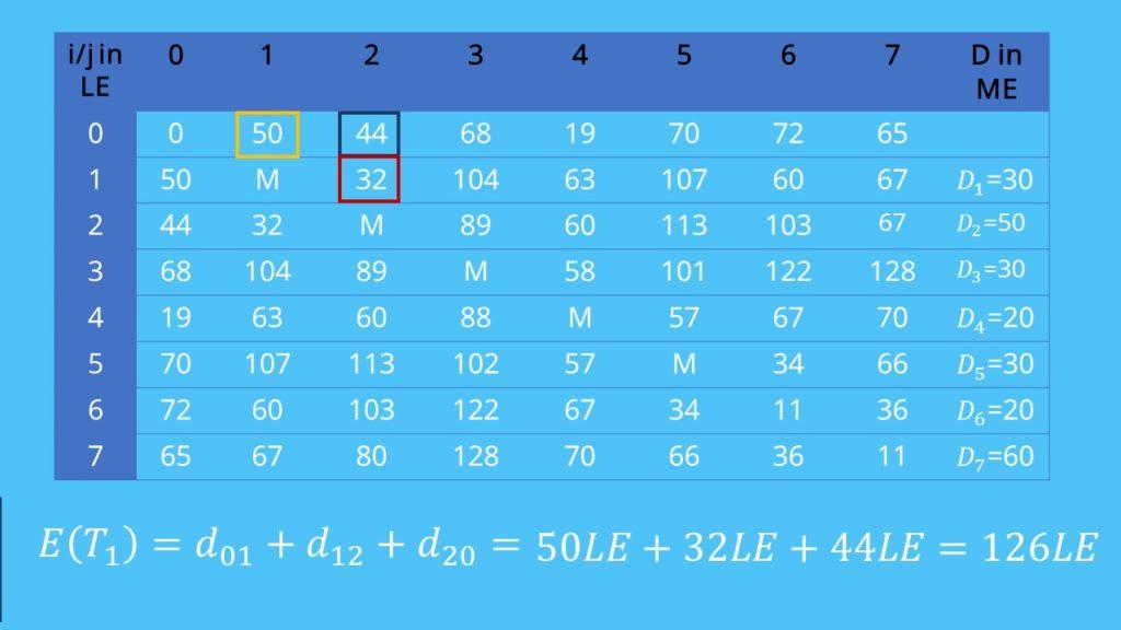 Wegstrecke berechnen  Sweep-Verfahren