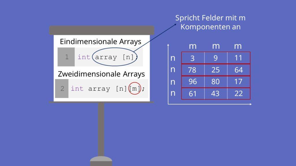 Zweidimensionale Arrays