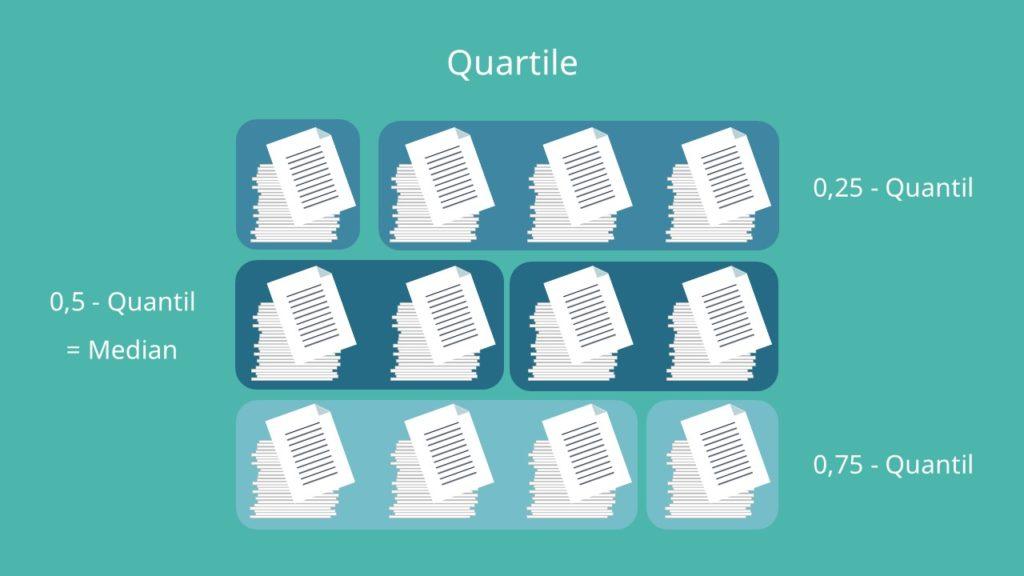 Quantile, Quartile