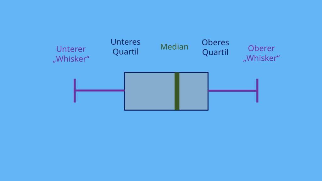 Boxplot Whisker Quartile Median