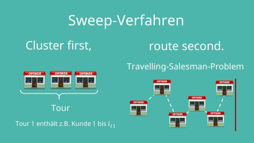 Cluster first, route second   Travelling-Salesman-Problem  Sweep-Verfahren