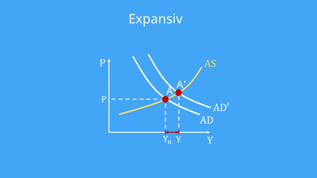 Das ASAD Modell