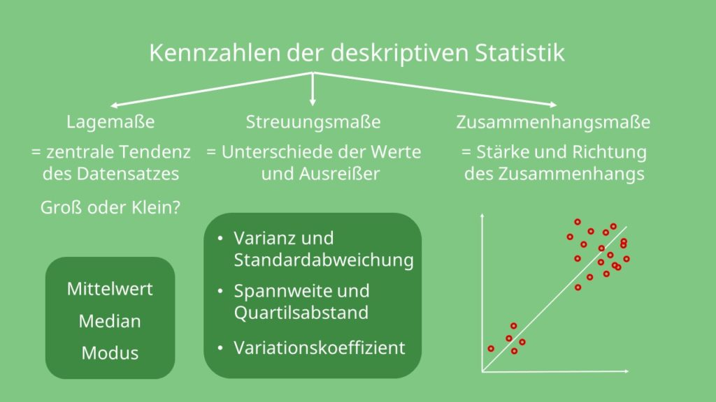 deskriptive Statistik, Lagemaße, Zusammenhangsmaße, Streuungsmaße